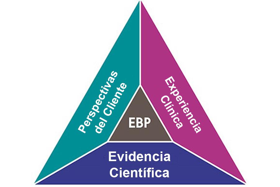 Investigaciones y Estadísticas Clínicas HyB