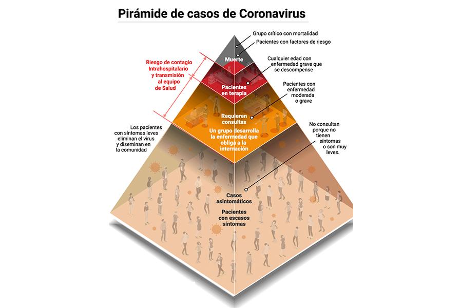 Estadística Biomédica en Argentina y Covid 19